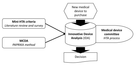 Innovative device assessment process