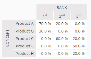 Concept rankings table